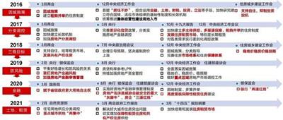 """""""十四五""""开局房产市场政策加码,超140次调控精准""""稳预期""""图2"""