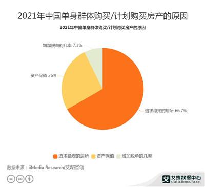 2021年中国66.7%单身群体为追求稳定的住所而购买房产