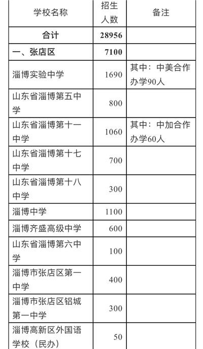 28956人!淄博各高中招生计划公布,附详细名单图1