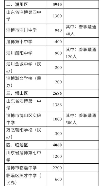 28956人!淄博各高中招生计划公布,附详细名单图2
