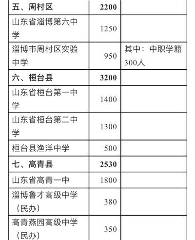 28956人!淄博各高中招生计划公布,附详细名单图3