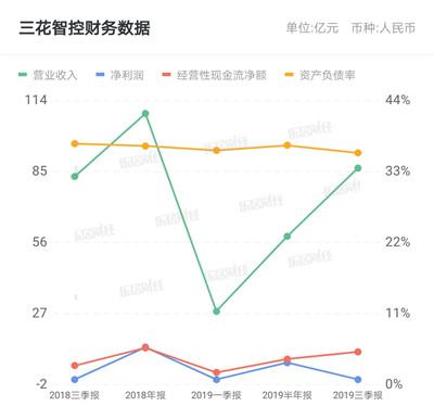 三花智控回购注销37.48万股限制性股票