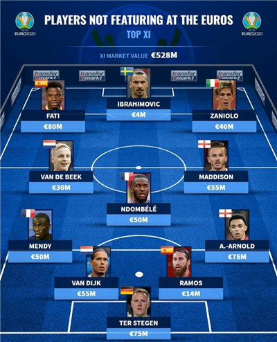 缺席欧洲杯最强阵容:伊布拉莫斯领衔!巴萨新梅西最遗憾图2