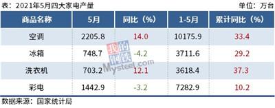 1-5月四大家电产量出炉,空调洗衣机增超30%图1