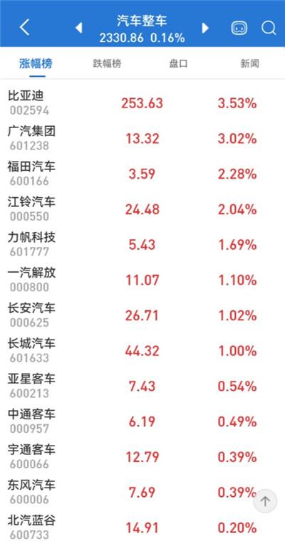华为再发声:绝不造车,1%都不行!两大原因曝光!概念股却涨了339%