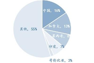 链家海外报告:美房价连续9年增长,中国买家居海外房产投资首位