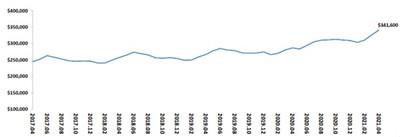 链家海外报告:美房价连续9年增长,中国买家居海外房产投资首位图2