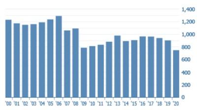 链家海外报告:美房价连续9年增长,中国买家居海外房产投资首位图3