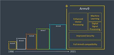 Arm v9会带来什么改变图1